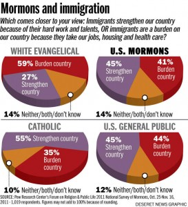 Mormon Immigration Pew Study